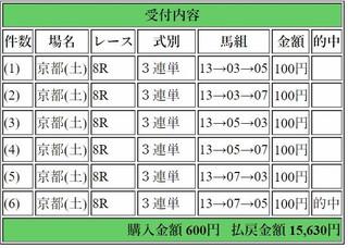 2017年10月28日京都8R15360円3連単.jpg