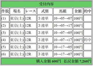 2017年10月7日東京12R7260円3連単.jpg