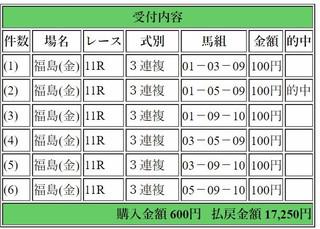 2017年11月3日福島11R17250円3連複.jpg