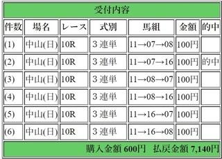 2017年12月17日中山10R7140円3連単.jpg