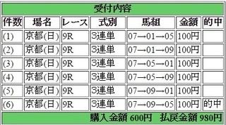 2017年2月19日京都9R980円3連単6点的中.jpg