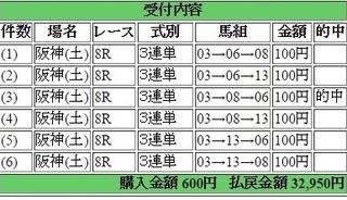2017年2月25日阪神8R32950円3連単.jpg