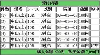 2017年3月11日中山10R7090円3連単.jpg