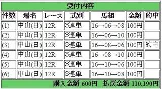 2017年4月2日中山12R110190円3連単.jpg