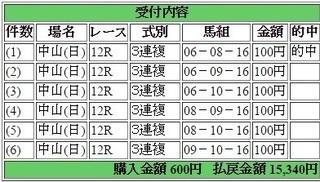 2017年4月2日中山12R15340円3連複.jpg