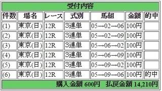 2017年4月23日東京12R14210円3連単.jpg