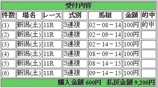 2017年4月29日新潟11R9200円3連複.jpg