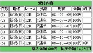 2017年4月30日新潟12R14250円3連単.jpg