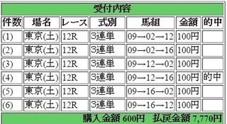2017年5月13日東京12R7770円3連単.jpg