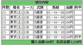 2017年5月20日東京11R2120円3連複.jpg