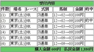 2017年6月03日東京9R1880円3連単.jpg