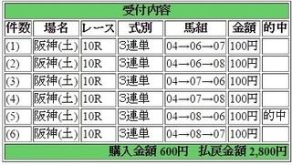 2017年6月10日阪神10R2800円3連単.jpg