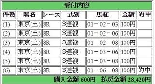 2017年6月24日東京8R28420円3連複6点.jpg