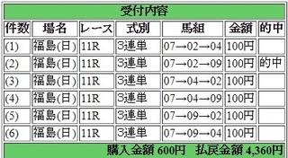 2017年7月16日福島11R4360円3連単.jpg