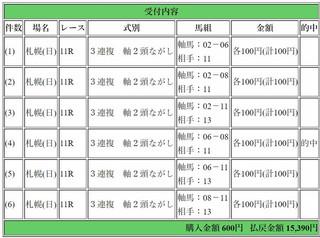2017年8月27日札幌11R15390円3連複.jpg