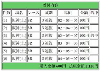 2017年9月16日阪神ジャンプS2120円3連複6点.jpg