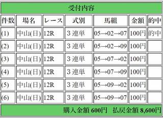 2017年9月17日中山12R8600円3連単6点.jpg