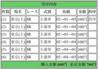 2018年10月21日東京8R700円3連単.jpg