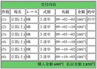2018年11月17日京都8R2820円3連単.jpg