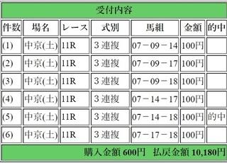 2018年12月1日中京11R10180円3連複6点.jpg