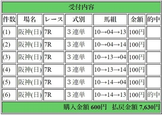 2018年12月23日阪神11R7630円3連単.jpg