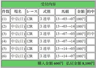 2018年12月2日中京12R8100円3連単6点.jpg