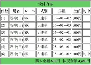 2018年12月2日阪神8R4480円3連単6点.jpg