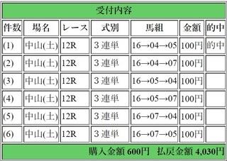 2018年12月8日中山12R4030円3連単6点.jpg