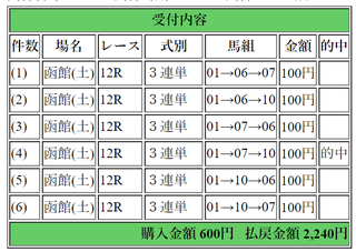 2018年6月16日函館12R2240円3連単.png