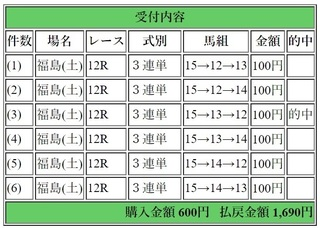 2018年7月14日福島12R1690円3連単.jpg