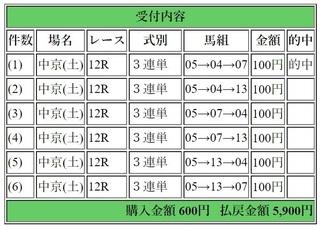 2018年7月7日中京12R5900円3連単.jpg