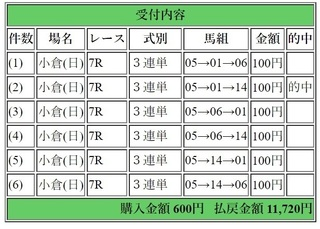 2018年8月12日小倉7R11720円3連単.jpg