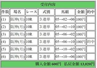 2018年9月17日阪神10R13020円3連単6点.jpg
