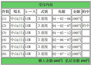 2018年9月22日オールカマー4900円3連複6点.jpg