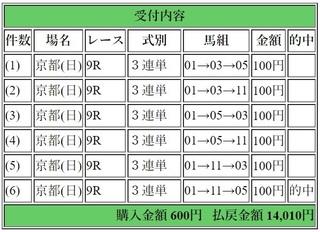 2018年1月14日京都9R14010円3連単.jpg