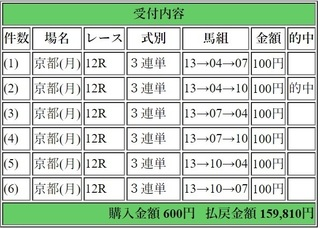 2018年1月8日京都12R159810円3連単6点.jpg