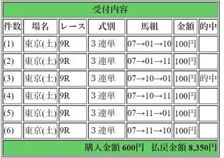2018年2月17日東京9R8350円3連単.jpg