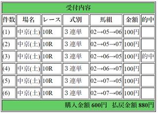 2018年3月10日中京10R880円3連単.png