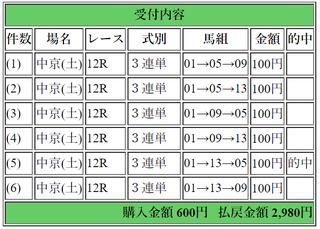 2018年3月10日中京12R2980円3連単.png