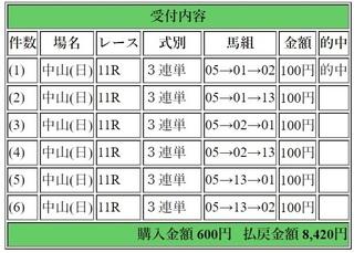 2018年3月11日中山11R8420円3連単.jpg