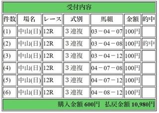 2018年3月11日中山12R10980円3連複.jpg