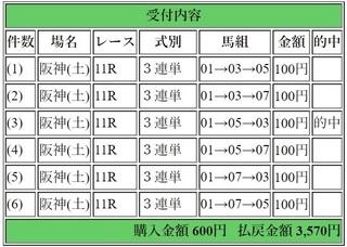 2018年3月24日毎日杯3570円3連単.jpg