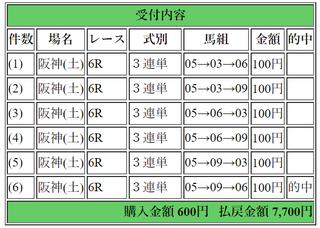 2018年3月31日阪神6R7700円3連単.png