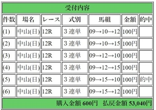 2018年4月1日中山12R53040円3連単.jpg