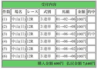 2018年4月15日中山12R7640円3連単.jpg
