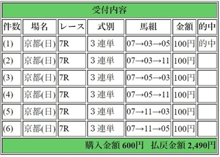 2018年5月20日京都7R2490円3連単.jpg