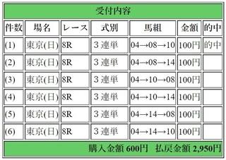 2018年5月27日東京8R2950円3連単.jpg