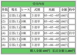 2018年5月5日京都10R2480円3連単.jpg