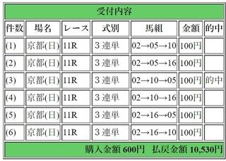 2019年1月13日京都11日経新春杯10530円3連単.jpg