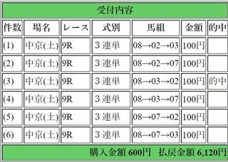 2019年1月26日中京8R6120円3連単.jpg